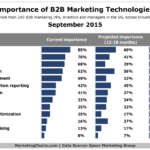 Most Important B2B Marketing Tactics, September 2015 [CHART]