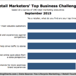 Retail Marketers Top Business Challenges, September 2015 [CHART]