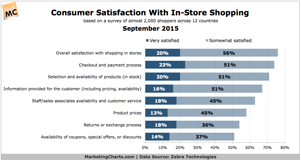 Customer Satisfaction With In-Store Shopping, September 2015 [CHART]