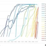 Technology Adoption, 1900-2010 [CHART]