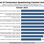 Consumer Skepticism Over Content, October 2015 [CHART]