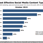 Most Effective Types Of Content For Social Media, October 2015 [CHART]
