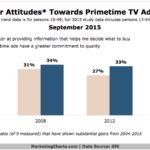 Consumer Attitudes Toward Primetime TV Ads, 2004-2015 [CHART]