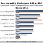 B2C vs B2B Top Marketing Challenges, October 2015 [CHART]