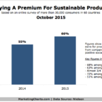 Consumer Willingness To Pay More For Sustainable Products, October 2015 [CHART]