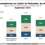 Use Of Smart Phones For Podcast Listening By Generation, September 2015 [CHART]