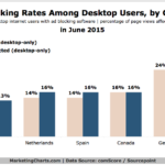 Desktop Ad-Blocking Rates By Country, June 2015 [CHART]