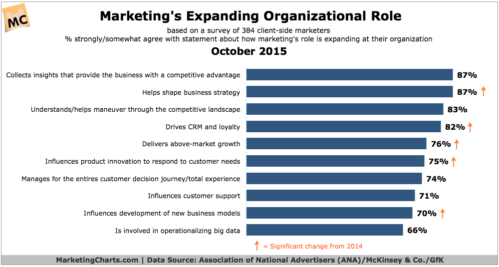Top Ways Marketing's Organizational Role Is Expanding, October 2015 [CHART]