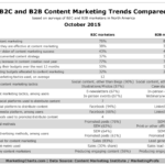 Content Marketing Trends, B2C vs B2B, October 2015 [CHART]