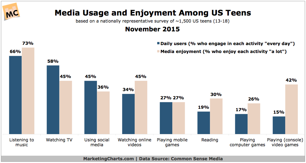 Millennial Teen Media Consumption, November 2015 [CHART]