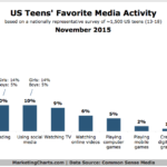 Millennial Teens' Favorite Media Activities, November 2015 [CHART]