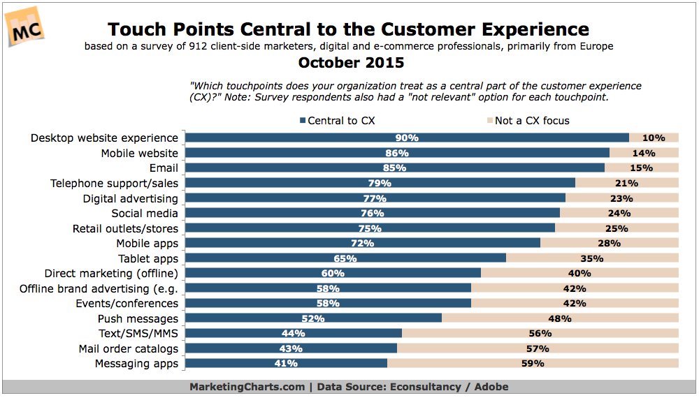 Most Important Elements Of The Customer Experience, October 2015 [CHART]