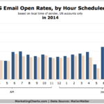 Email Open Rates By Hour Scheduled, 2014 [CHART]