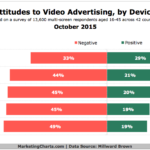 Attitudes Toward Video Ads By Device, October 2015 [CHART]