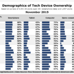 Technology Device Owner Demographics, November 2015 [CHART]