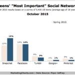 Most Popular Social Sites For Teens, October 2015 [CHART]