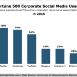 Fortune 500 Corporate Social Media Use, 2015 [CHART]