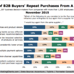 B2B Customer Loyalty [CHART]