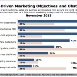 Data-Driven Marketing Objectives & Obstacles [CHART]