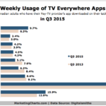 Weekly TV Everywhere App Use