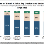 Share Of Email Clicks By Industry & Device