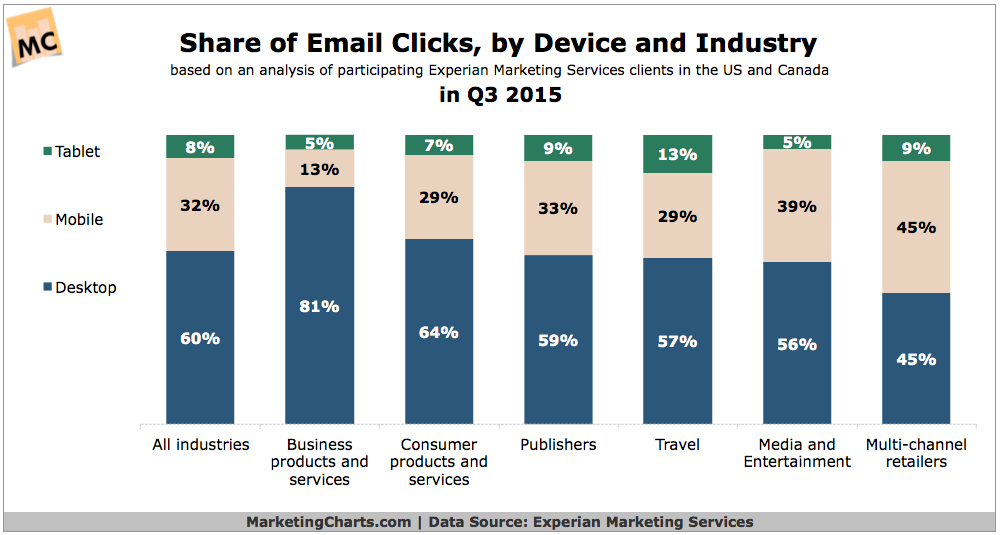 Share Of Email Clicks By Industry & Device [CHART]