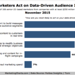 How Marketers Use Data-Driven Insights