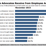 Employee Benefits Of Employee Advocacy