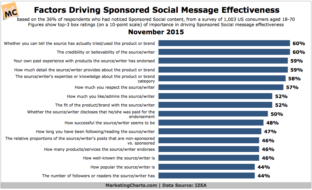 Sponsored Social Media Message Effectiveness [CHART]