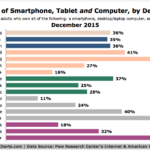 Smartphone, Tablet & Computer Ownership By Demographics