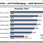 Top & Most Challenging Lead Nurturing Tactics [CHART]