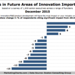 Future Areas Of Innovation [CHART]