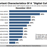 Top Characteristics Of A Digital Culture