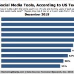 Social Media Sites Teens Think Are Cool