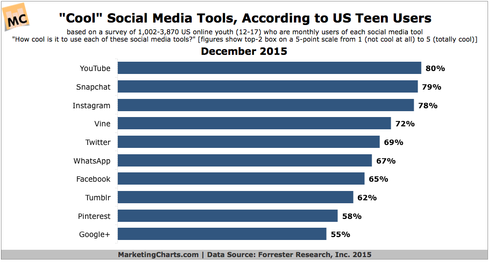 Social Media Tools Teens Think Are Cool [CHART]