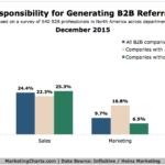B2B Roles Responsible For Referrals