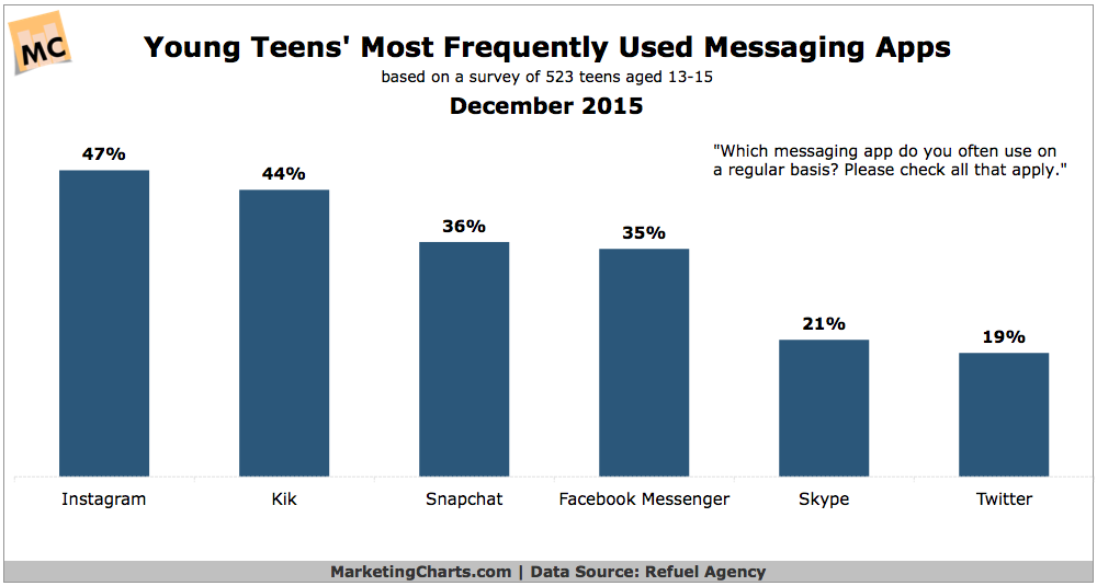 Most Popular Messaging Apps Used By Young Teens [CHART]