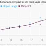 Estimated Economic Impact Of US Marijuana Industry [CHART]