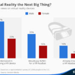 Americans' Attitudes Toward Virtual Reality [CHART]