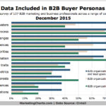 Data Considerations For B2B Personas