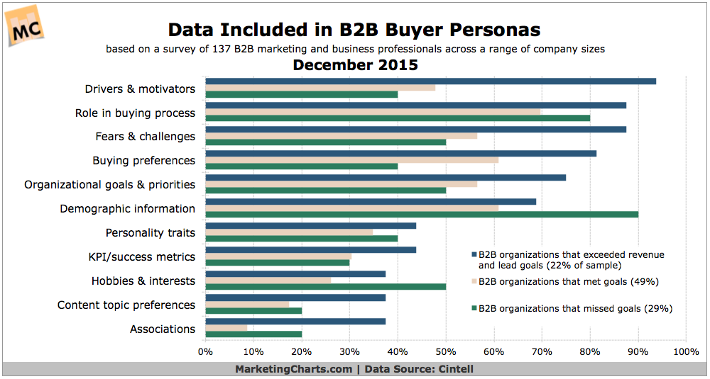 Chart - Data Considerations For B2B Personas
