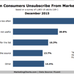 Why People Unsubscribe From Marketing Emails