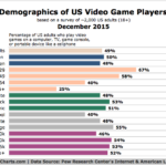 Video Game Demographics [CHART]