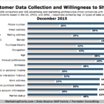 Data Customers Are Willing To Share With Marketers
