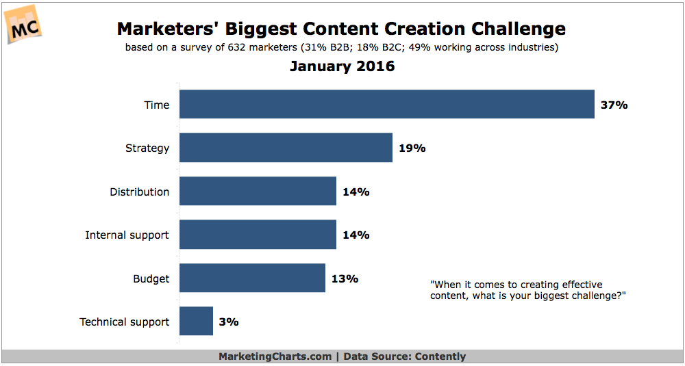 Top Content Creation Challenges [CHART]