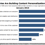 Top Content Personalization Tactics [CHART]