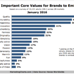 Top Core Values Consumers Expect From Brands [CHART]