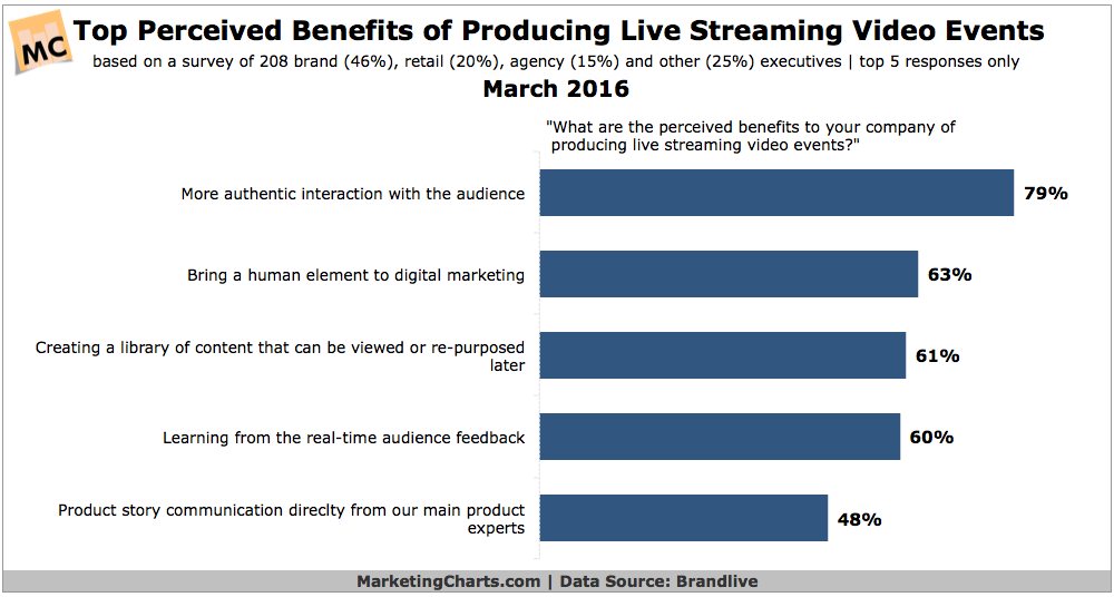 Top Benefits Of Live Video-Streaming Events [CHART]