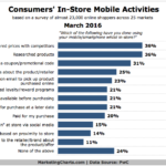 Consumers' In-Store Mobile Activities [CHART]