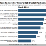 Most Important Factors For B2B Marketers' Future Efforts [CHART]